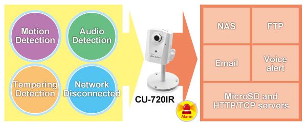 CU-720IR6
