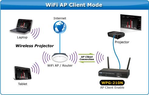 WPG 210N 3 s